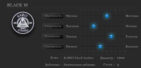 Характеристики наклейки Kamui Pyramid Black M